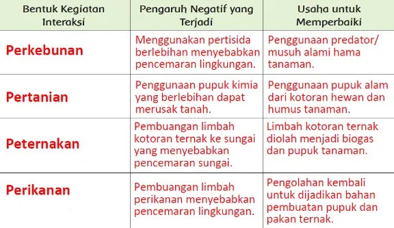 Kunci Jawaban Tematik 6 Kelas 5 Halaman 42
