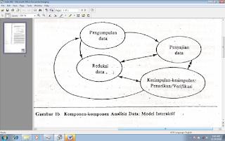 Komponen – komponen analisis data; Model Interaktif