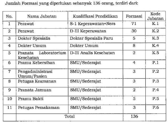 Penerimaan Tenaga Khusus Pandemi Covid-19 Di Linkgungan Pemerintah Provinsi Kalimantan Selatan