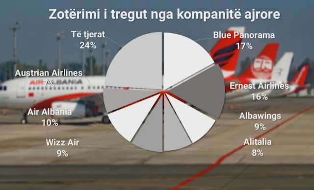 Air transport in Albania, the challenges, ambitions, and obstacles