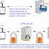 Install VPN on centos 7 with RSA