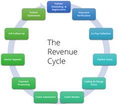 Revenue Cycle Management Chart