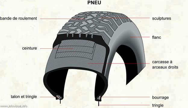 pneu pas cher en ligne comment bien choisir ses pneus. Black Bedroom Furniture Sets. Home Design Ideas