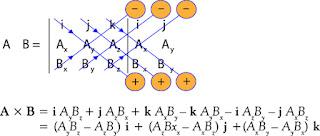 menghitung perkalian silang dua vektor dengan metode determinan