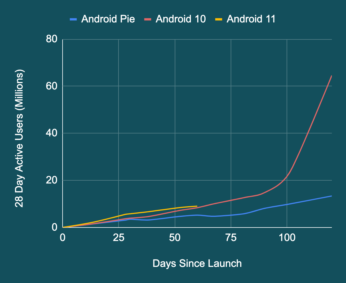 Line graph comparing Android Pie, Android 10, and Android 11