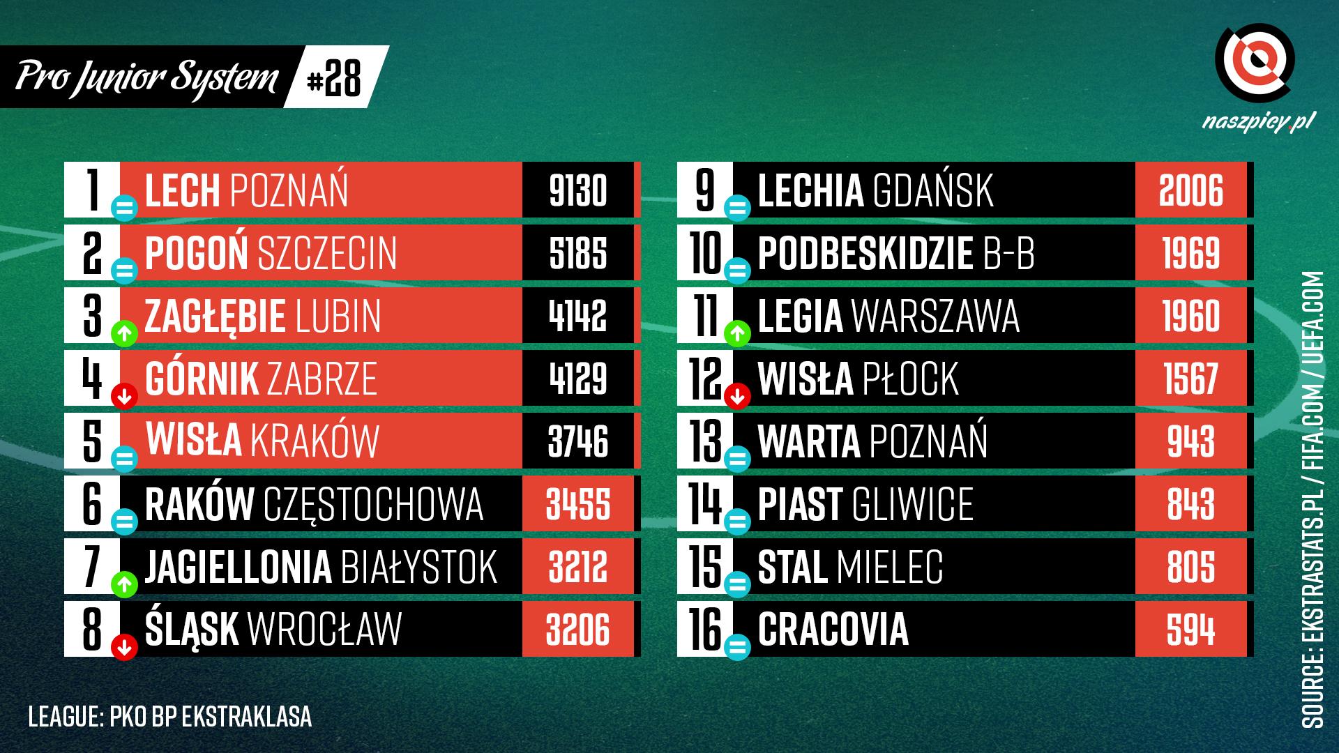 Punktacja Pro Junior System po 28. kolejce PKO Ekstraklasy<br><br>Źródło: Opracowanie własne na podstawie ekstrastats.pl<br><br>graf. Bartosz Urban