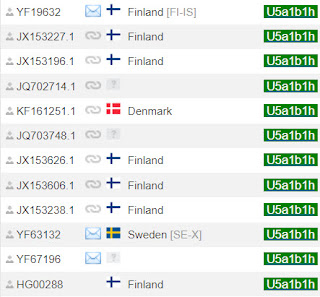samples with Scandinavian origin