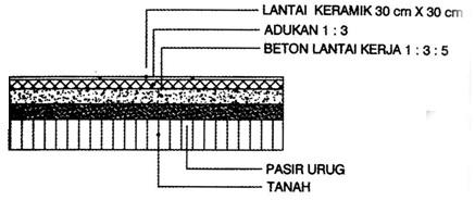 Menghitung Volume Pekerjaan Lantai Dan Dinding