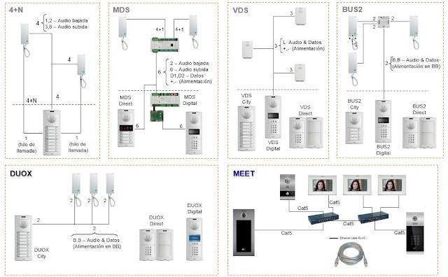 ¿Qué es y para qué sirve el secreto de comunicación en un portero automático  Explicación  Instalación de porteros + videoporteros