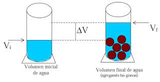 variación del volumen de agua