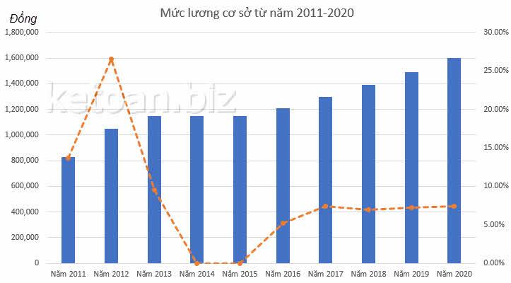 Mức lương cơ sở năm 2020-2021 tăng thêm 110.000 đồng/tháng lên mức 1.600.000 đồng/tháng, tức tăng 7,38%