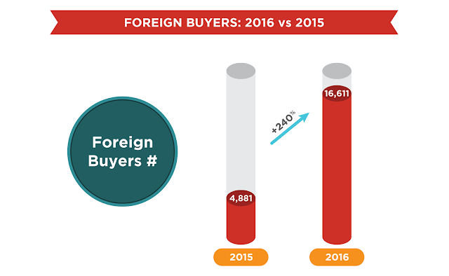 Foreign Buyers: 2016 vs 2015