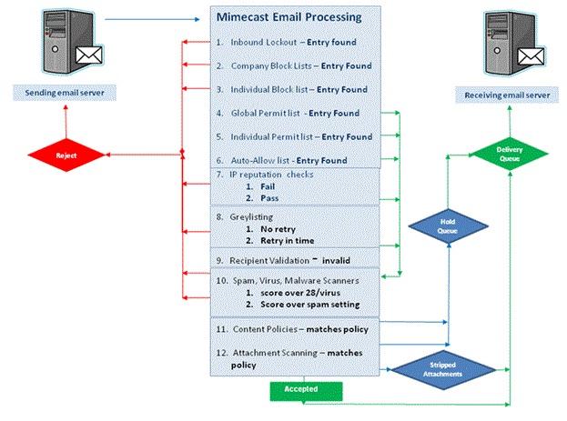 Gaurav: Mimecast Security Systems