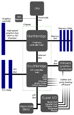 Diagram of Motherboard