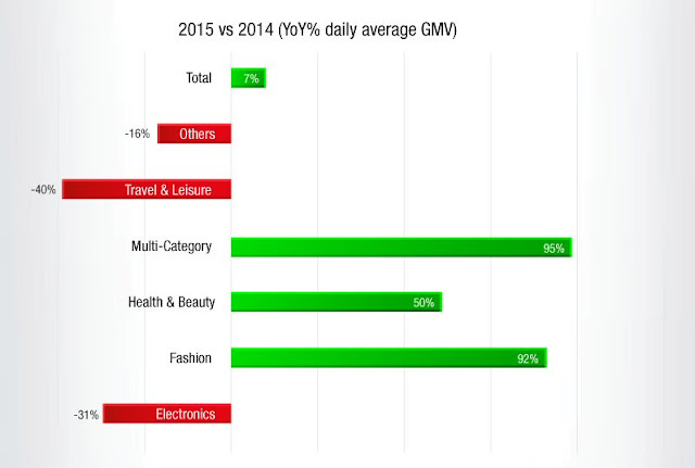 #MYCYBERSALE 2015 vs 2014 (YoY% daily average GMV)