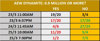 25/3/20 - AEW Dynamite Prop Bet