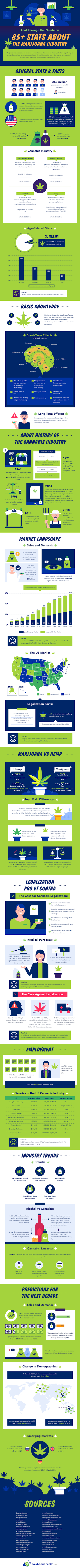 85+ Must-Know Marijuana Statistics and Facts #infographic #Marijuana Statistics #infographics #Marijuana Industry #Cannabis #Cannabis Industry #Statistics and Facts