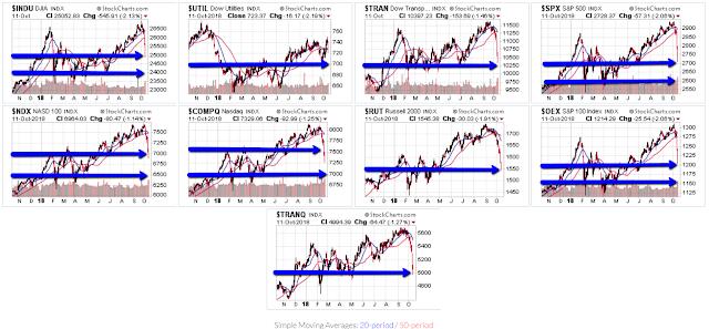 U.S. & World Market Volatility Continues