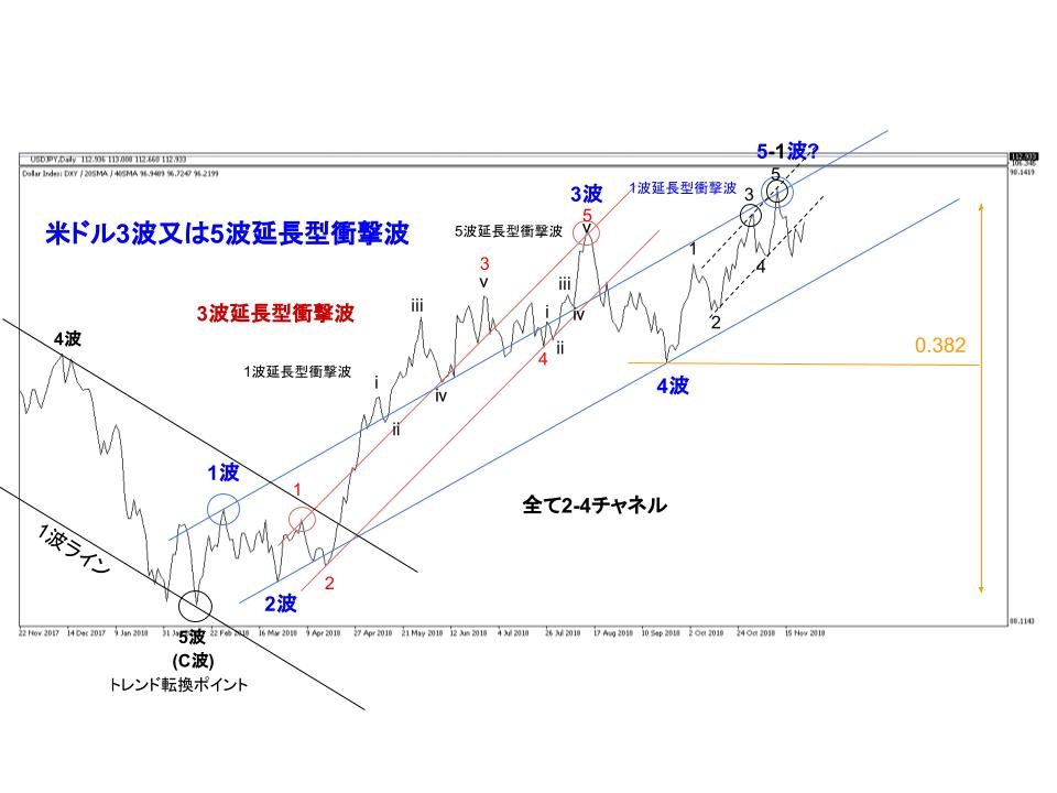 米ドル(ドルインデクス)Dailyラインチャート