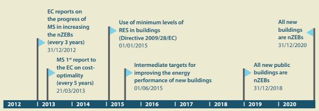 EPBD歷來修正均不斷拉高能耗標準,務求在本世紀中達到建築部門零排放。 (資料來源:BPIE, 2015)