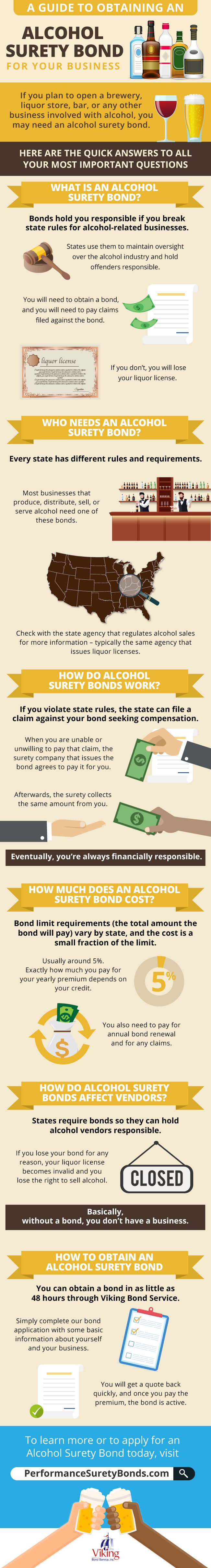 A Guide to Obtaining an Alcohol Surety Bond for Your Business #infographic