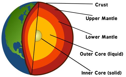 Berdasarkan penelitian yang dilakukan andal geofisika Bentuk Karakteristik Pada Perlapisan Bumi