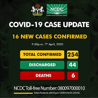 Covid-19: Delta Records first Case of Corona virus as NCDC Announces 16 new case