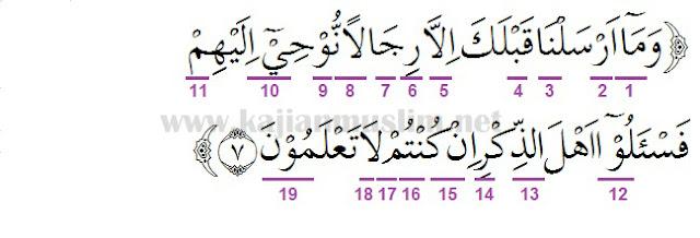 Hukum Tajwid Surat Al-Anbiya Ayat 7 Lengkap Beserta Alasannya