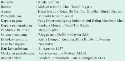 Profil Singkat Negara Malaysia
