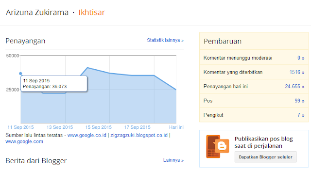 1 Juta Pageviews