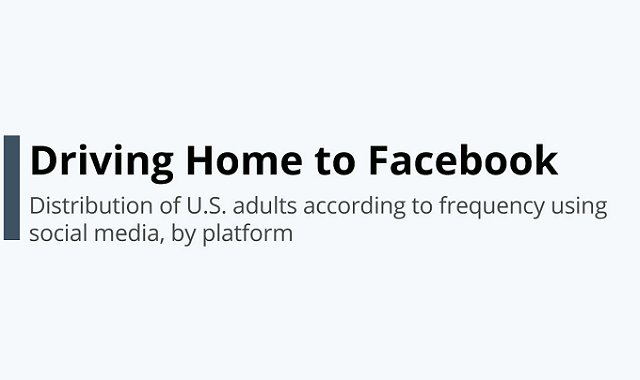 Facebook continues to thrive #infographic