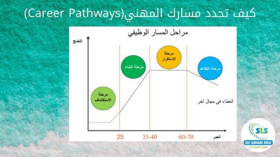 كيف تحدد مسارك المهني (Career Pathways)