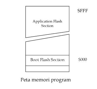 Gambar-peta-memori-program-atmega8535