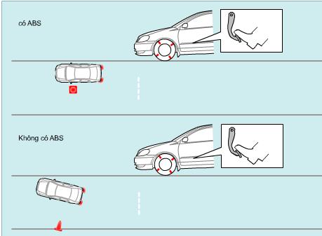 Mô phỏng phanh ABS ô tô