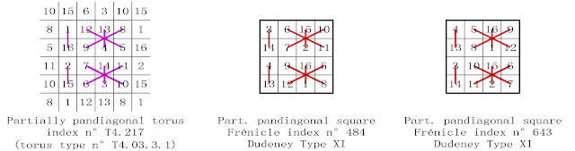 order 4 partially pandiagonal magic square complementary number patterns Dudeney type XI