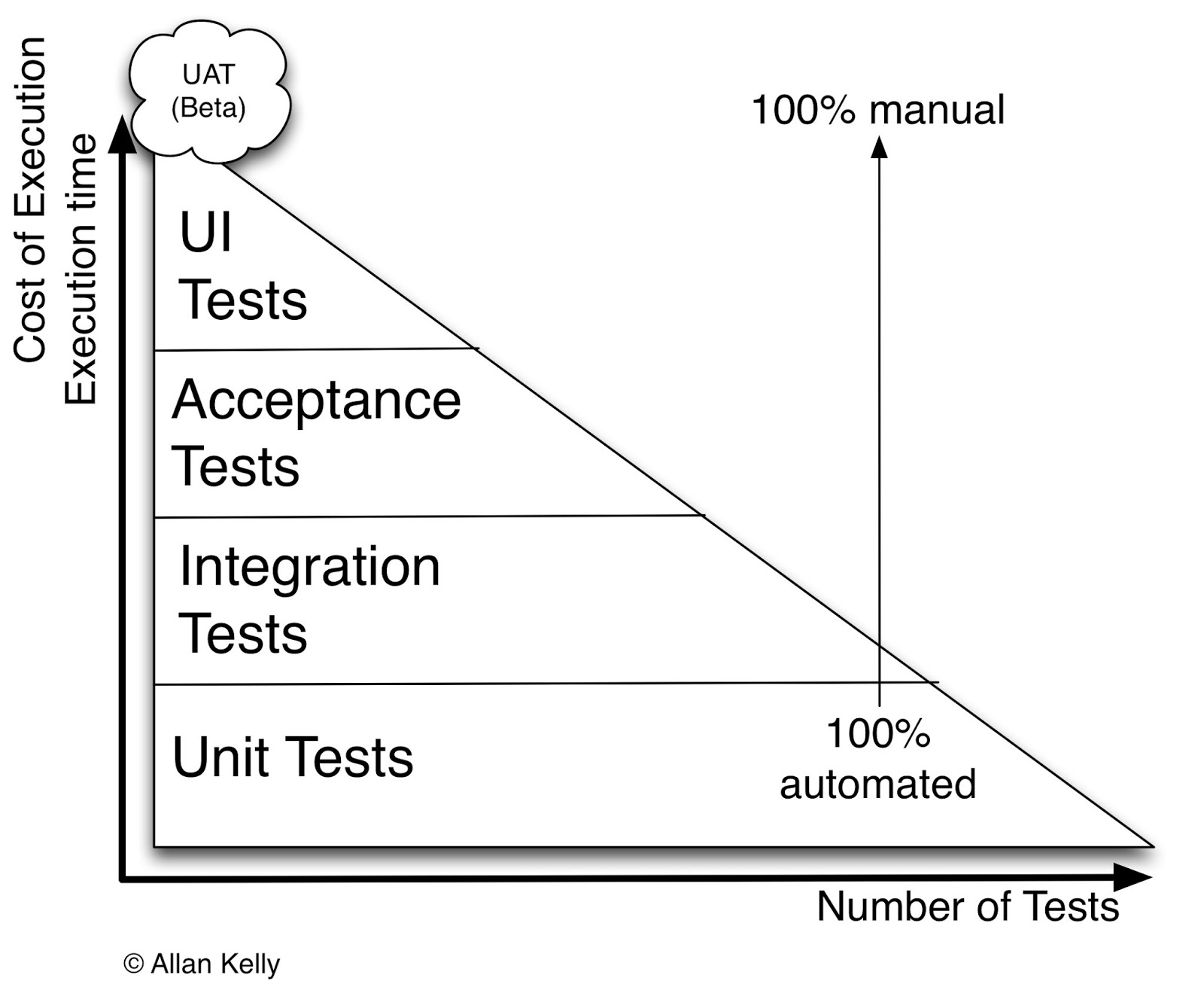 medium resolution of uat diagram