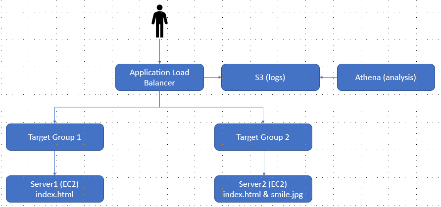 Big Data and Cloud Tips: Creating an Application Load