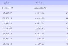أسعار الذهب في ( مصر - سوريا - العراق ) اليوم