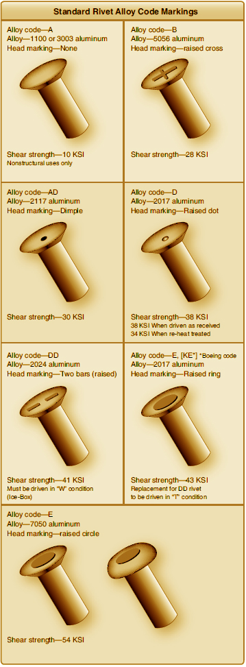 Solid Shank Rivet (Aircraft Structural Fasteners) | Aircraft