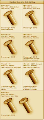 Aircraft Structural Fasteners Solid Shank Rivet