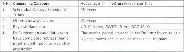 age relaxation for blw apprencie recruitment 2021