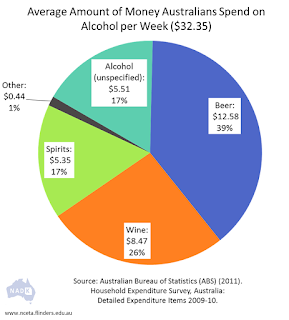 Average-weekly-spend-on-household