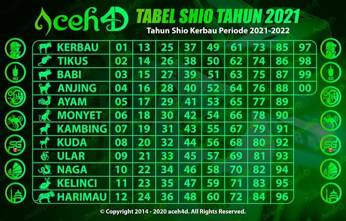 Tabel Shio 2021 Aceh4d Terbaru