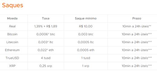 foxbit taxas