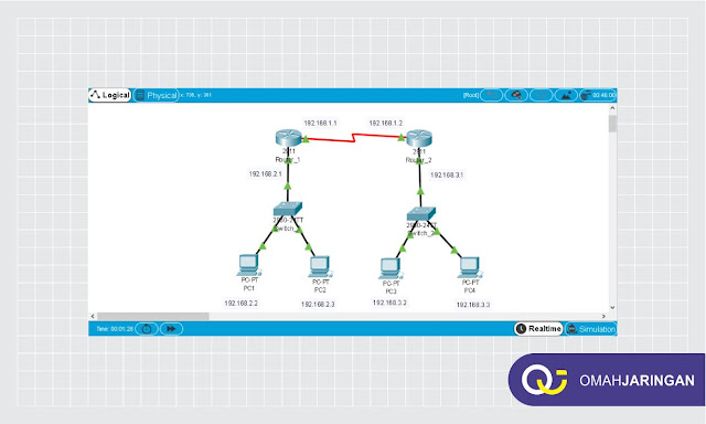 Topologi Simulasi Konfigurasi Routing Static 2 Router di Cisco Packet Tracer