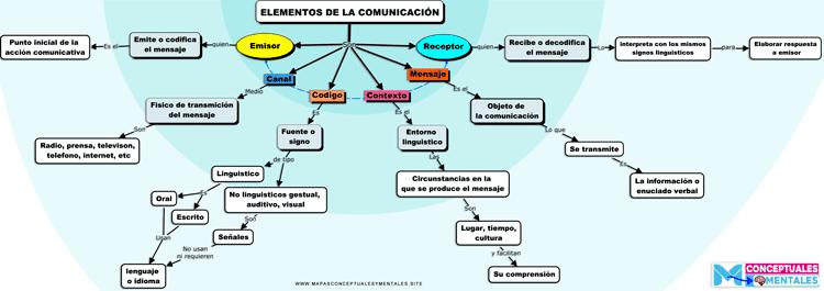 Mapa conceptual elementos de la comunicación nuevo