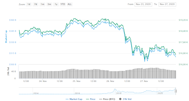 bitcoin-marketcap-$15900