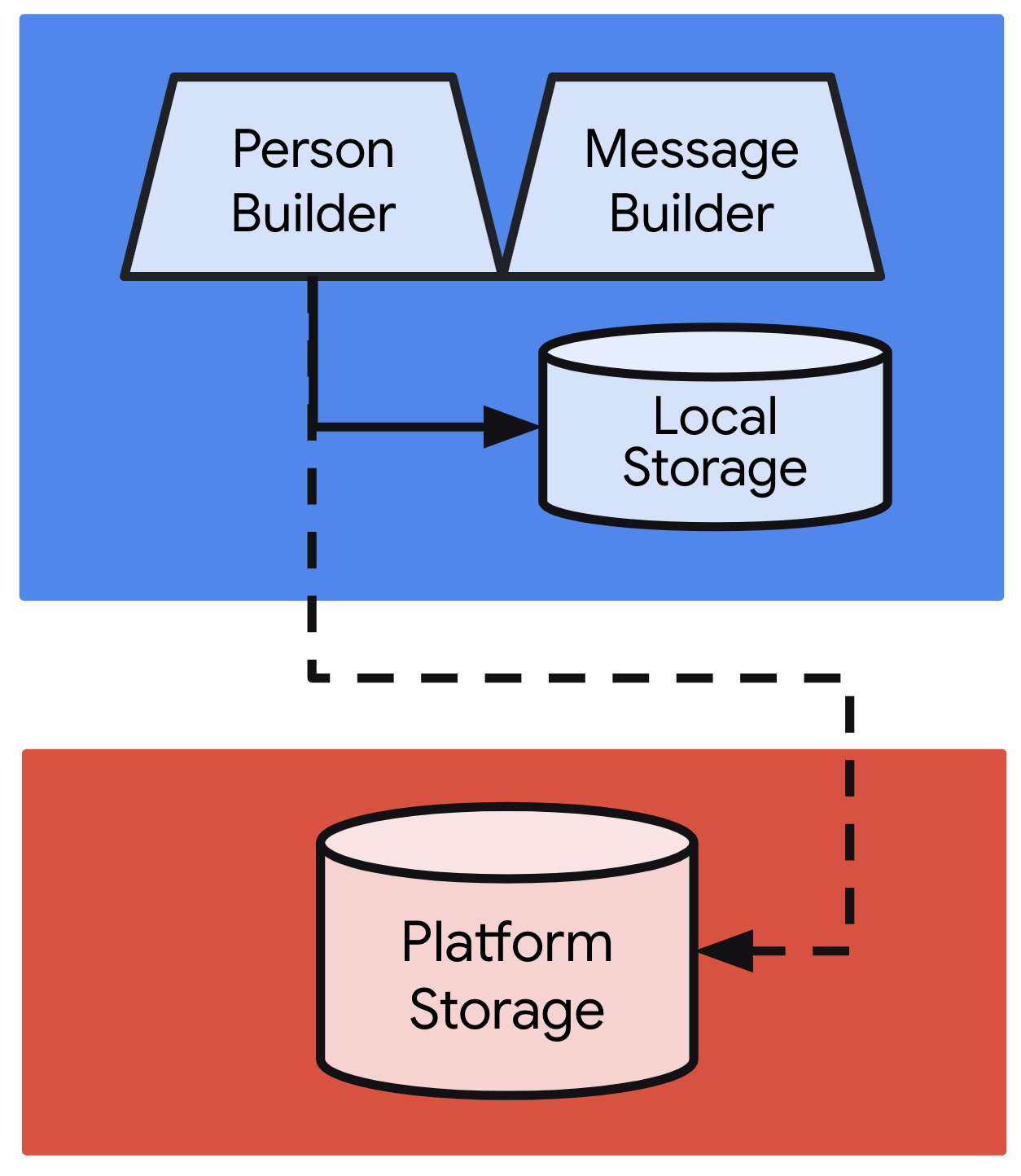 Centralized storage on Android S+ for integrating into device-wide search