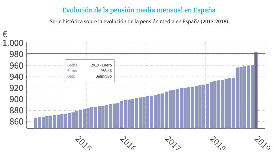 evolución pensión media España