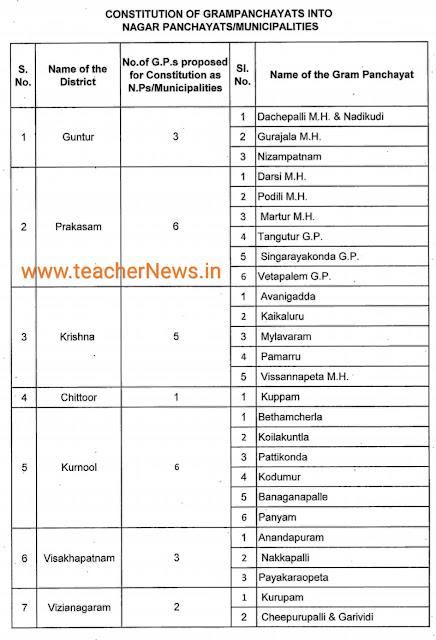 New Nagarpanchayats/ Municipalities in AP | District Wise Upgrade Nagarpanchayats/ Municipalities list